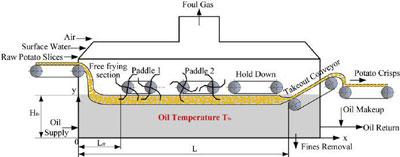 نوار نقاله تونل انجماد و کوره و خشک کن و عملیات حرارتی