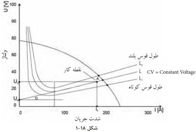 نمودار شدت جریان الکتریکی