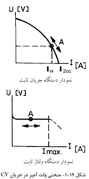 منحنی ولت آمپر در جریان cv