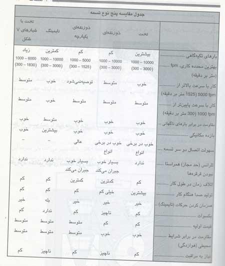 جدول مقایسه انواع تسمه های انتقال نیرو