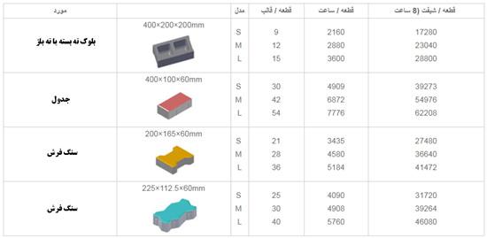 ظرفیت تولیددستگاه بلوک زنی تمام اتوماتیک