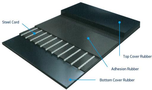 Steelcord Conveyor Belting