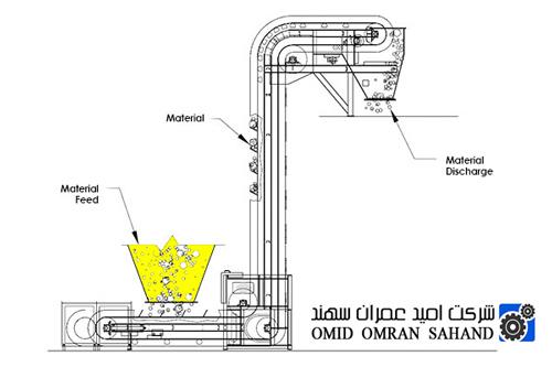 نوار نقاله شیب دار برای حمل عمودی مواد فله